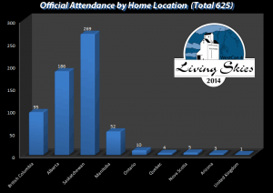 Official Attendance by Home Location
